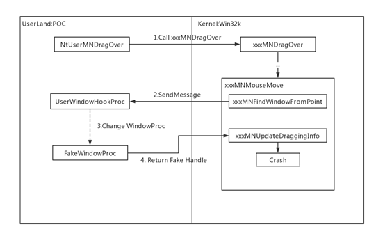 Root Cause of the Kernel Privilege Escalation